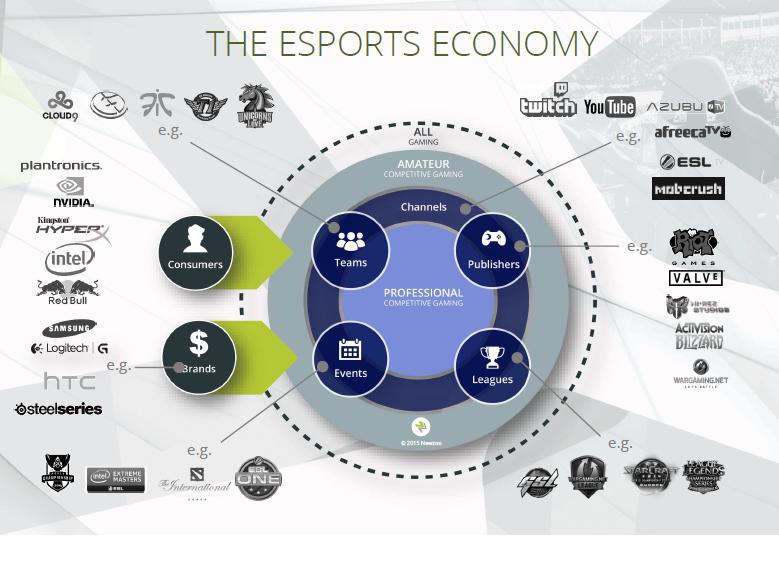 Esports-Economy-2016 - türkiyede espor