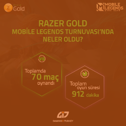 Razer Gold Mobile Legends Online Turnuva 6